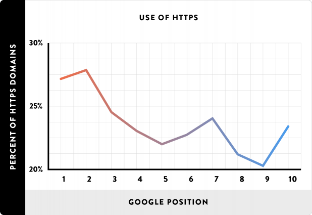 HTTPs usage graph